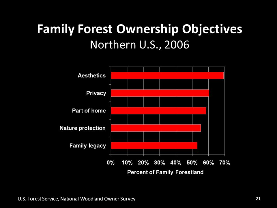 21 Family Forest Ownership Objectives Northern U.S., 2006 U.S.