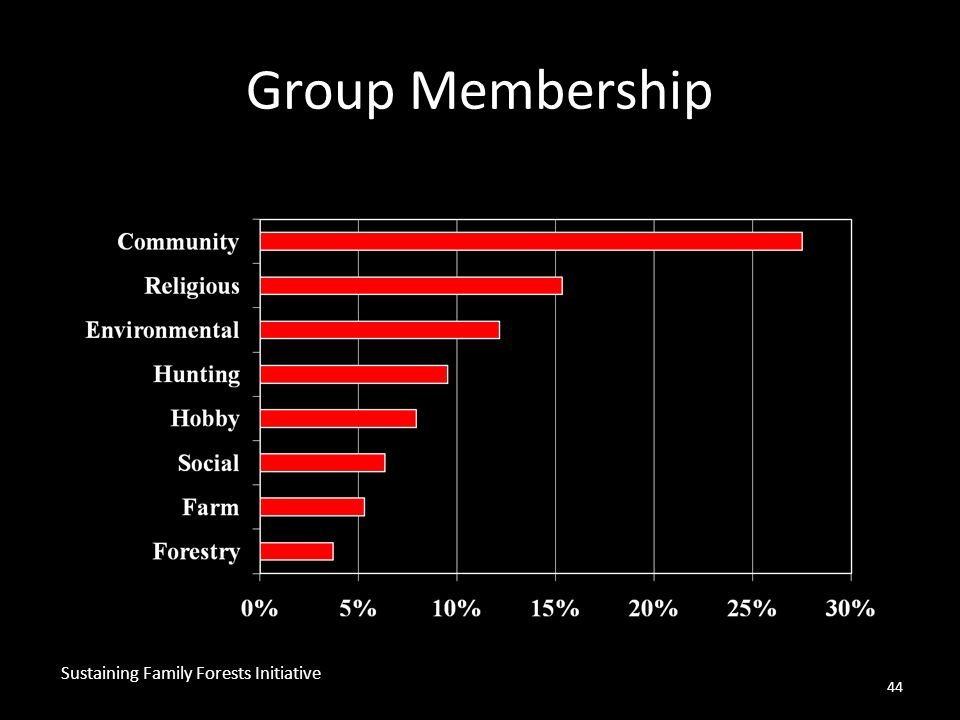 44 Group Membership Sustaining Family Forests Initiative