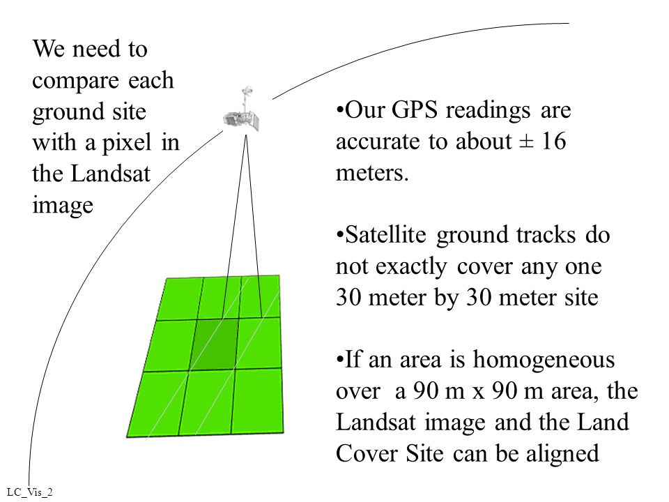 Our GPS readings are accurate to about ± 16 meters.