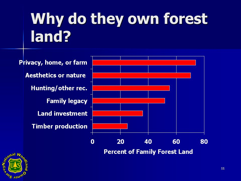 11 Why do they own forest land