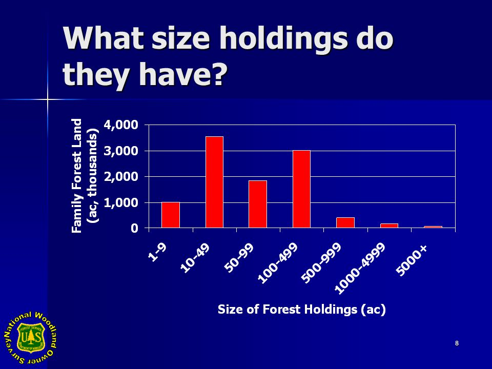 8 What size holdings do they have?