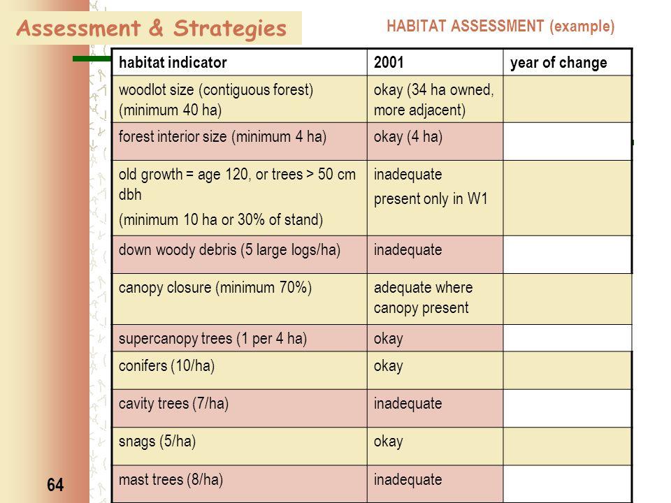 64 HABITAT ASSESSMENT (example) habitat indicator2001year of change woodlot size (contiguous forest) (minimum 40 ha) okay (34 ha owned, more adjacent)