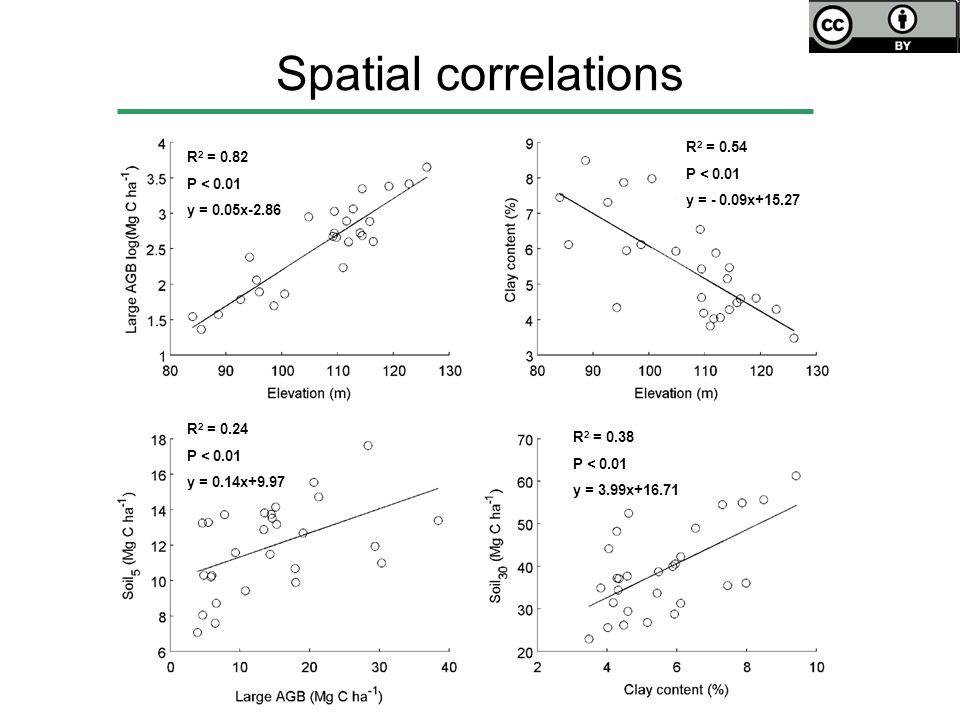 Spatial correlations R 2 = 0.82 P < 0.01 y = 0.05x-2.86 R 2 = 0.54 P < 0.01 y = - 0.09x+15.27 R 2 = 0.24 P < 0.01 y = 0.14x+9.97 R 2 = 0.38 P < 0.01 y