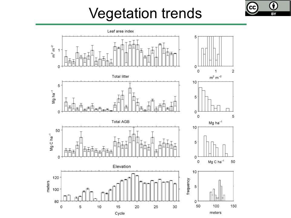 Vegetation trends
