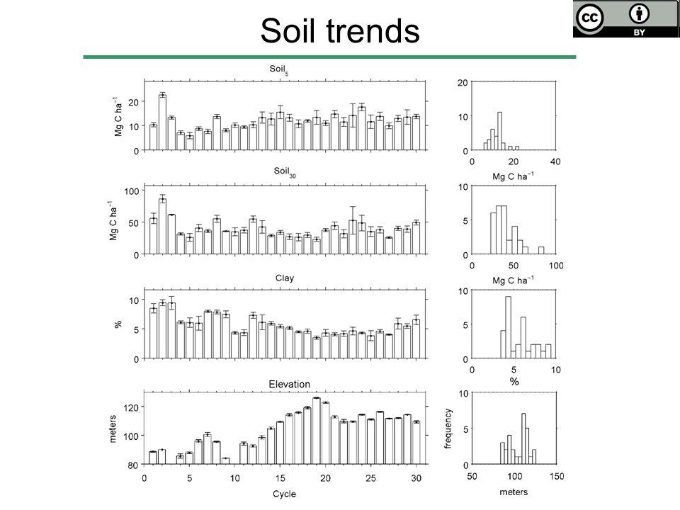 Soil trends
