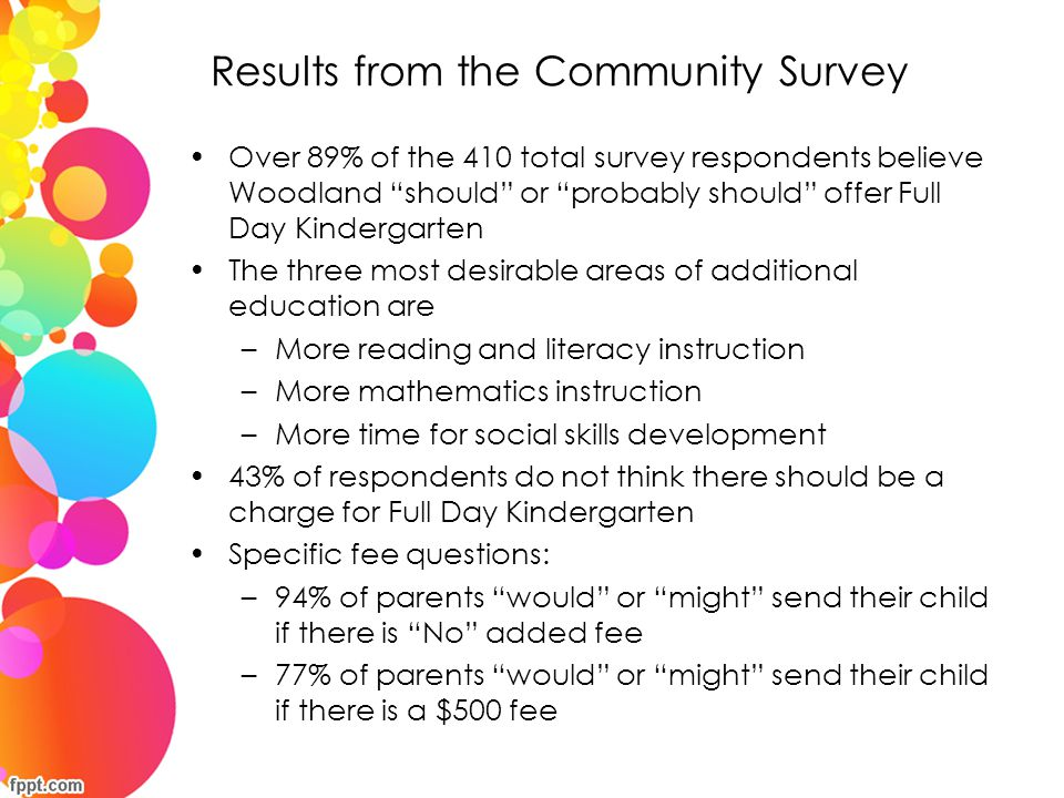 """Results from the Community Survey Over 89% of the 410 total survey respondents believe Woodland """"should"""" or """"probably should"""" offer Full Day Kindergar"""