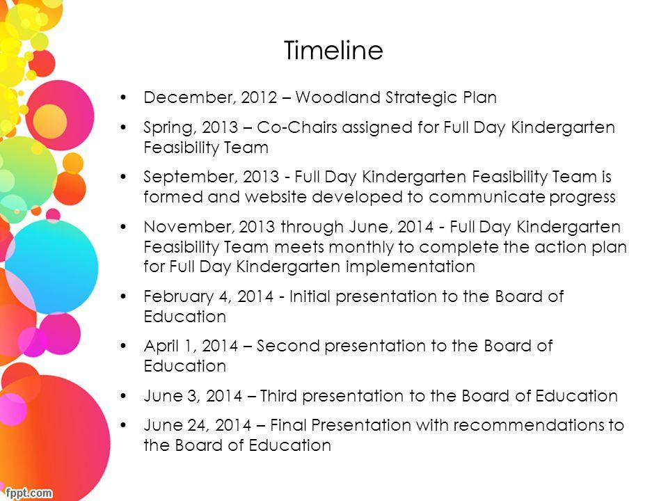 Timeline December, 2012 – Woodland Strategic Plan Spring, 2013 – Co-Chairs assigned for Full Day Kindergarten Feasibility Team September, 2013 - Full