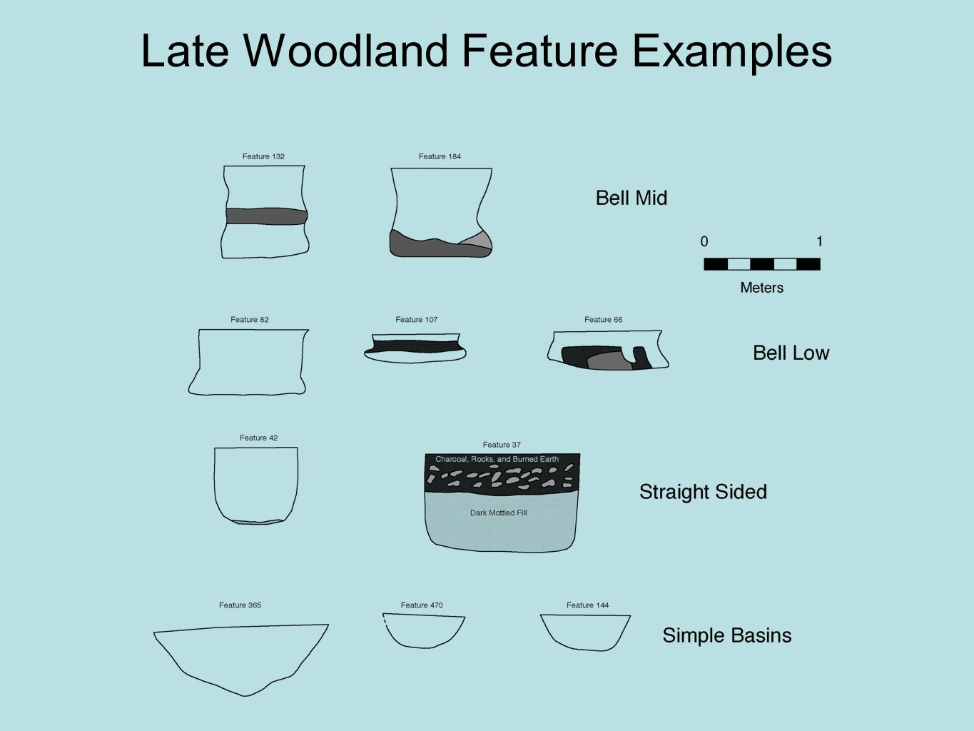 Late Woodland Feature Examples