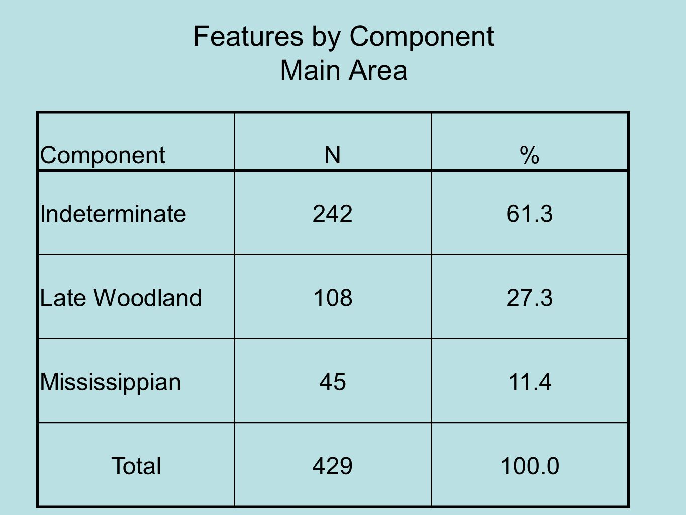 ComponentN% Indeterminate24261.3 Late Woodland10827.3 Mississippian4511.4 Total429100.0 Features by Component Main Area