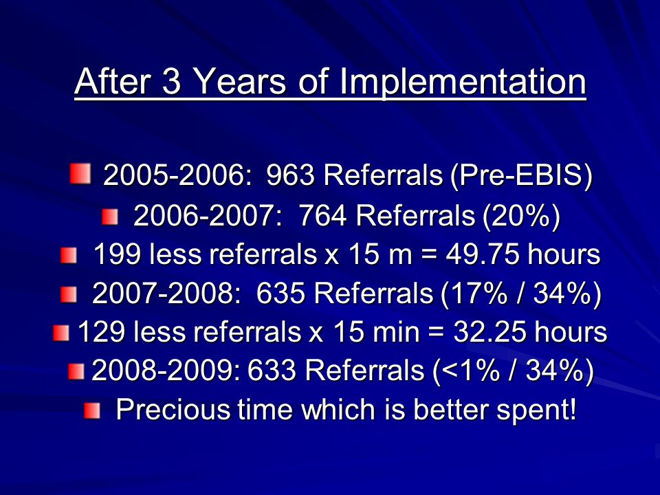 After 3 Years of Implementation 2005-2006:963 Referrals (Pre-EBIS) 2005-2006:963 Referrals (Pre-EBIS) 2006-2007:764 Referrals (20%) 2006-2007:764 Refe