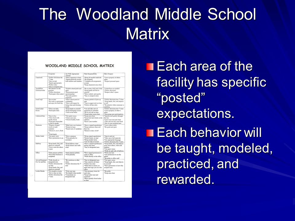 """The Woodland Middle School Matrix Each area of the facility has specific """"posted"""" expectations. Each behavior will be taught, modeled, practiced, and"""