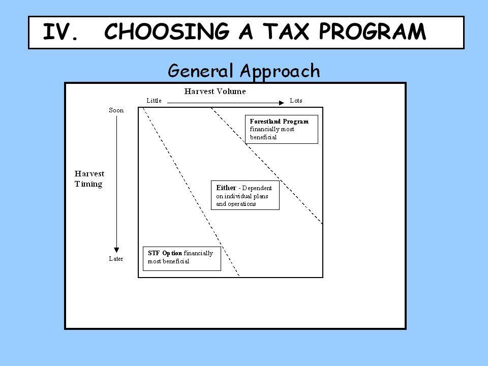 IV. CHOOSING A TAX PROGRAM