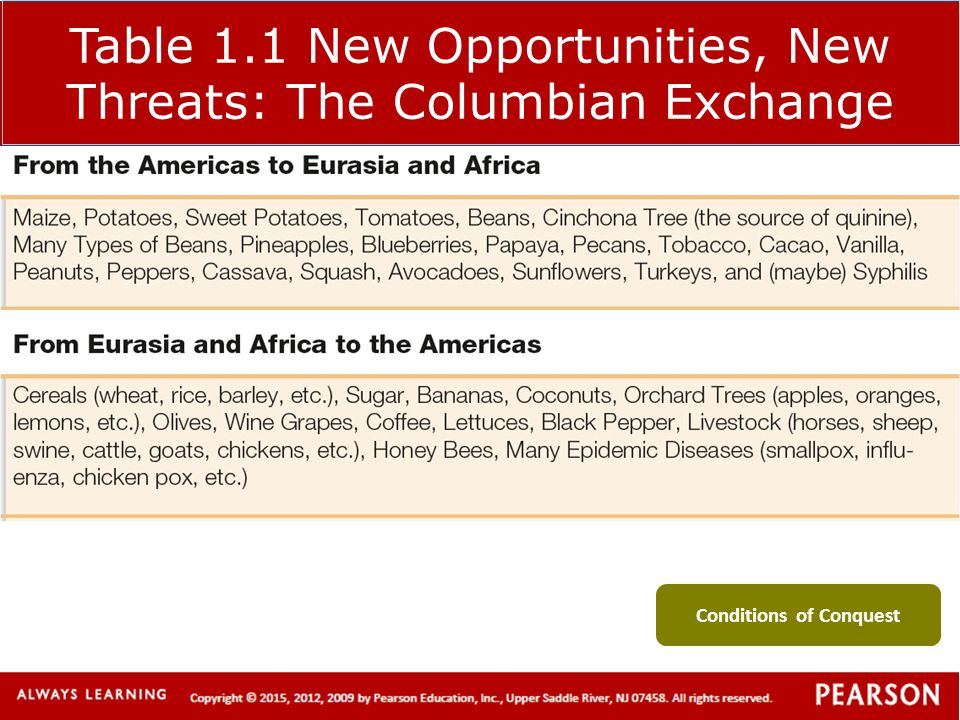 Table 1.1 New Opportunities, New Threats: The Columbian Exchange Conditions of Conquest
