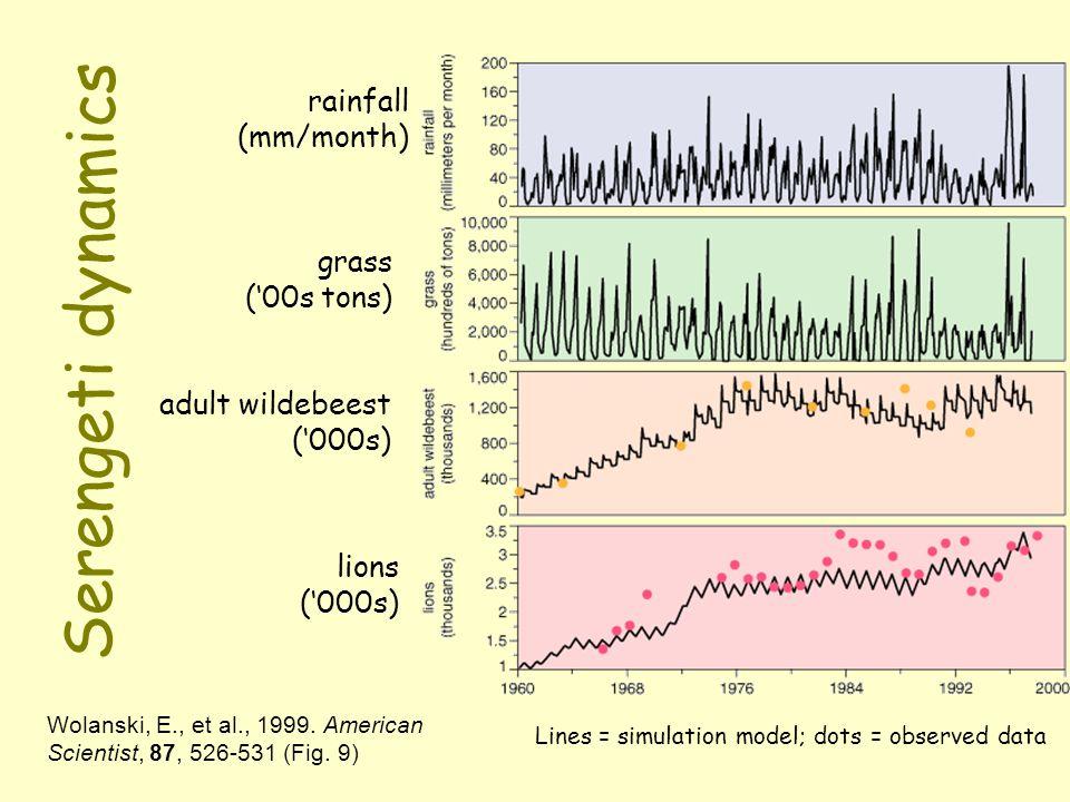 Serengeti dynamics Wolanski, E., et al., 1999. American Scientist, 87, 526-531 (Fig. 9) Lines = simulation model; dots = observed data rainfall (mm/mo