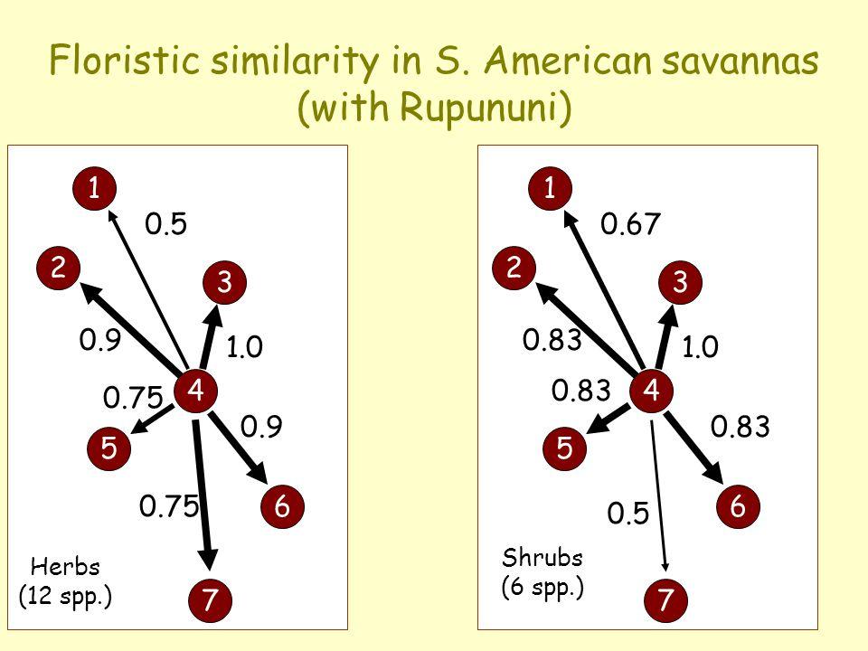 Shrubs (6 spp.) 1 2 3 4 5 6 7 0.5 1.0 0.9 0.75 1 2 3 4 5 6 7 0.67 1.0 0.83 0.5 Floristic similarity in S. American savannas (with Rupununi) Herbs (12