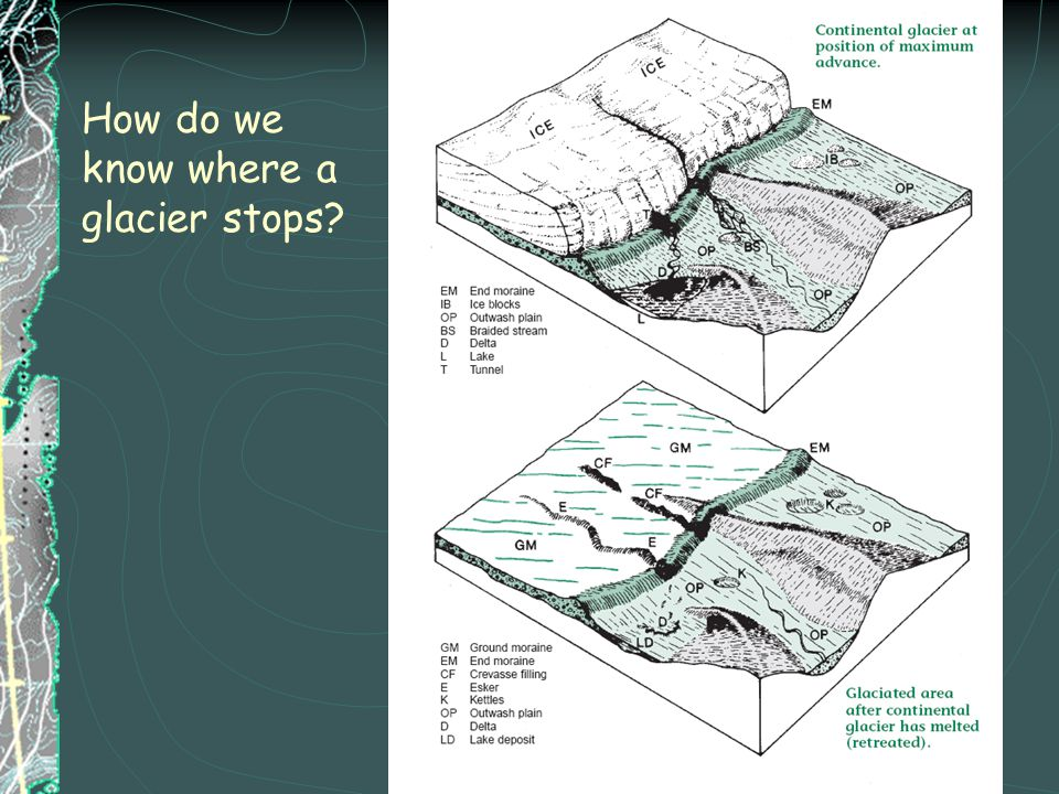 How do we know where a glacier stops