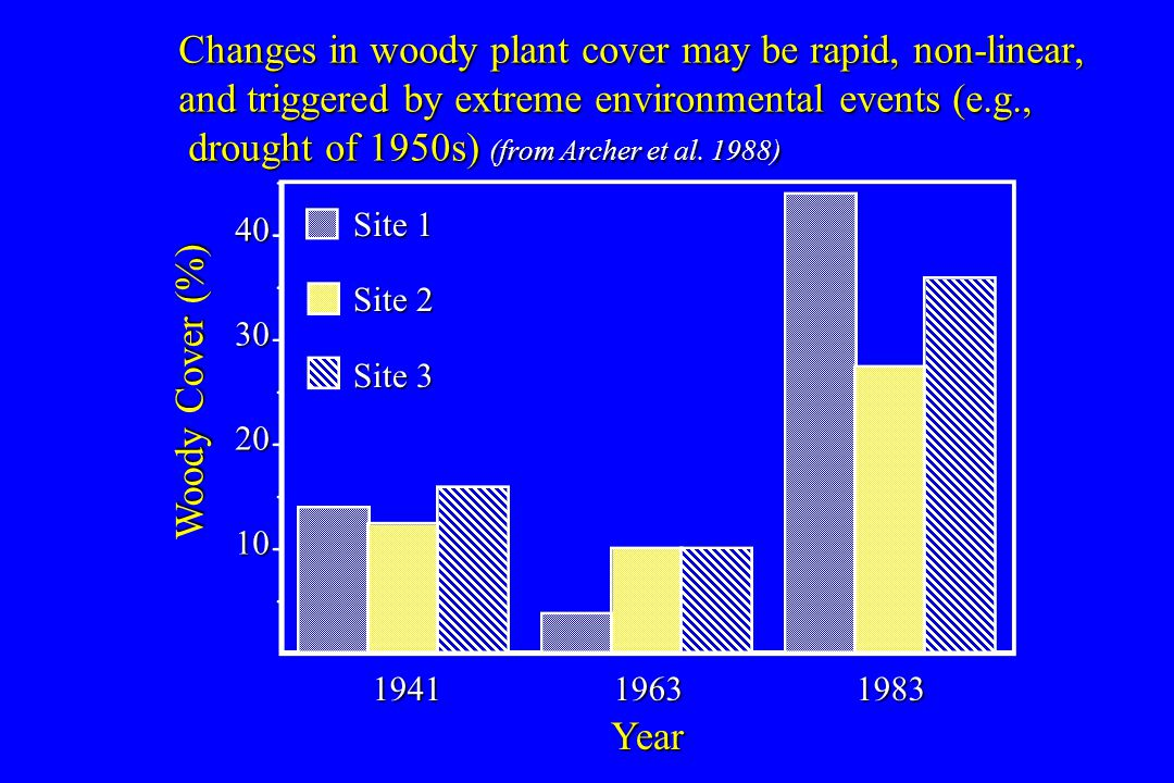 Changes in woody plant cover may be rapid, non-linear, and triggered by extreme environmental events (e.g., drought of 1950s) (from Archer et al. 1988
