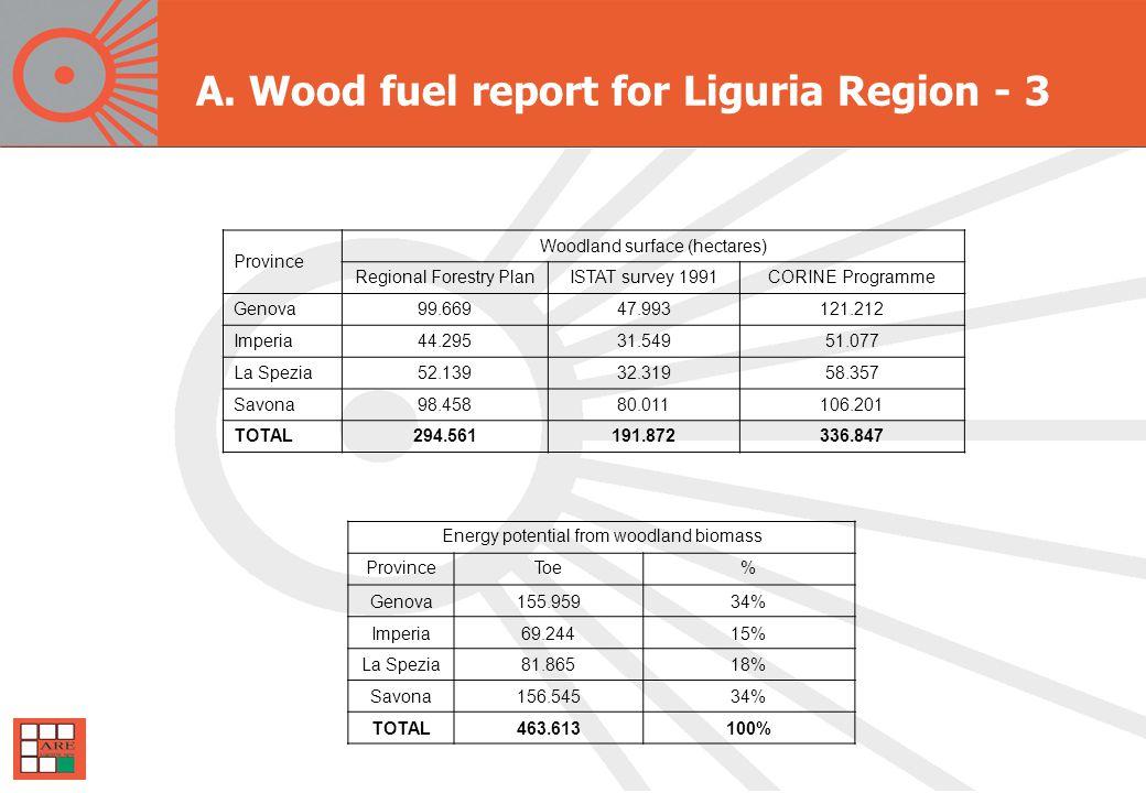 Province Woodland surface (hectares) Regional Forestry PlanISTAT survey 1991CORINE Programme Genova99.66947.993121.212 Imperia44.29531.54951.077 La Spezia52.13932.31958.357 Savona98.45880.011106.201 TOTAL294.561191.872336.847 Energy potential from woodland biomass ProvinceToe% Genova155.95934% Imperia69.24415% La Spezia81.86518% Savona156.54534% TOTAL463.613100% A.