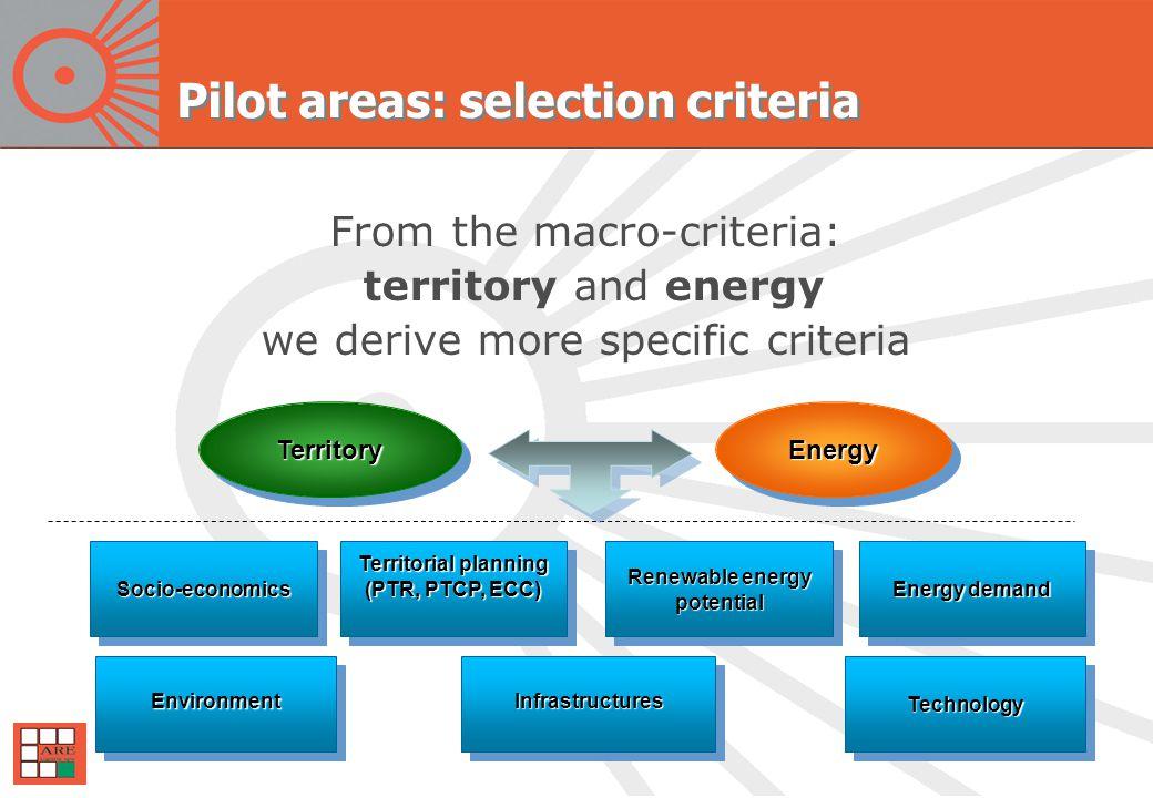 Pilot areas: selection criteria TerritoryTerritoryEnergyEnergy Socio-economicsSocio-economics Territorial planning (PTR, PTCP, ECC) Territorial planning (PTR, PTCP, ECC) Renewable energy potential potential InfrastructuresInfrastructures Energy demand TechnologyTechnologyEnvironmentEnvironment From the macro-criteria: territory and energy we derive more specific criteria