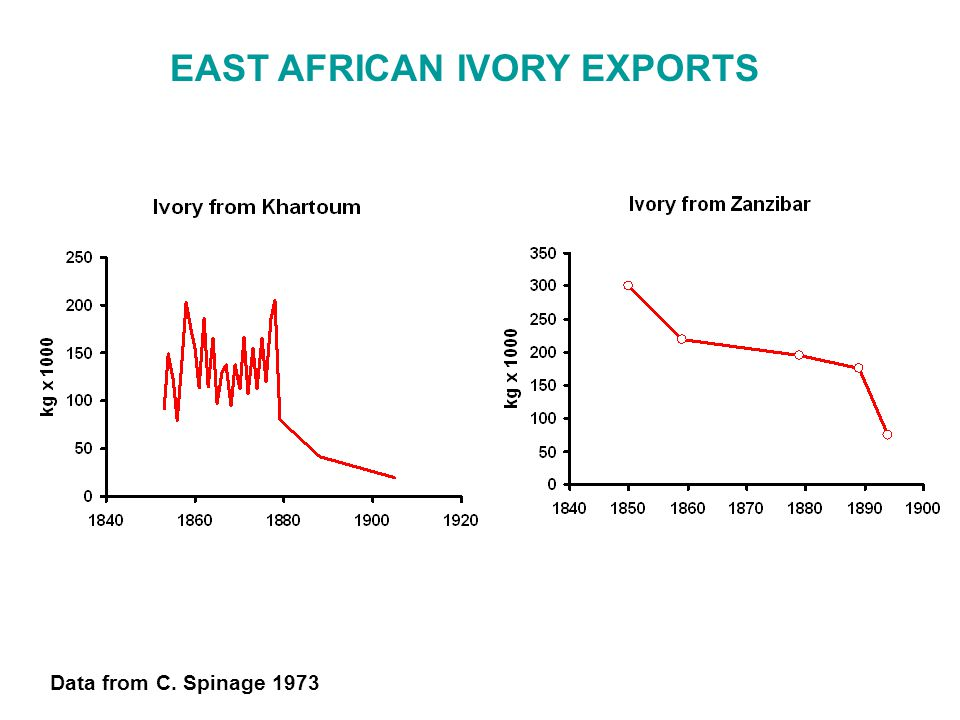EAST AFRICAN IVORY EXPORTS Data from C. Spinage 1973