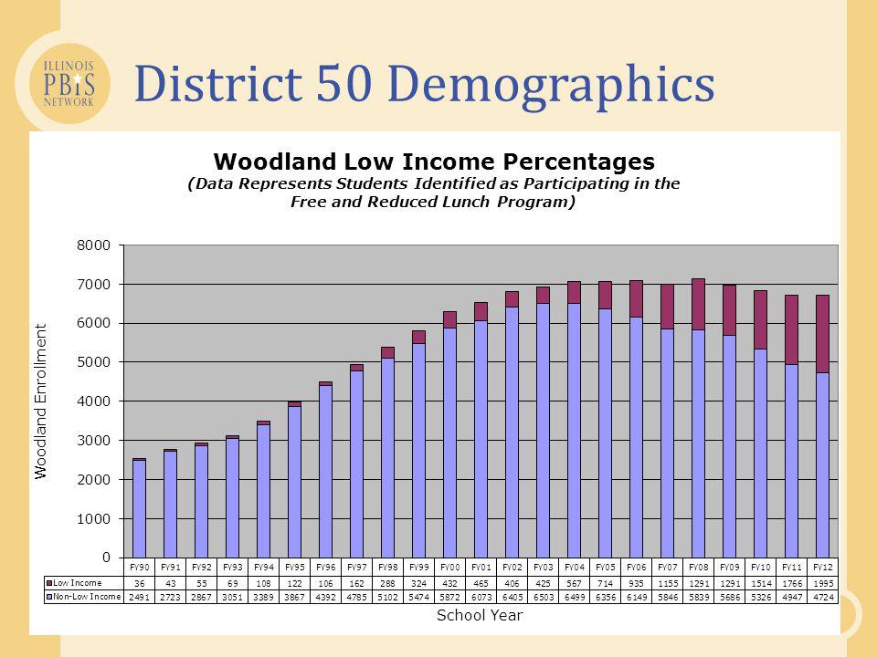 District 50 Demographics