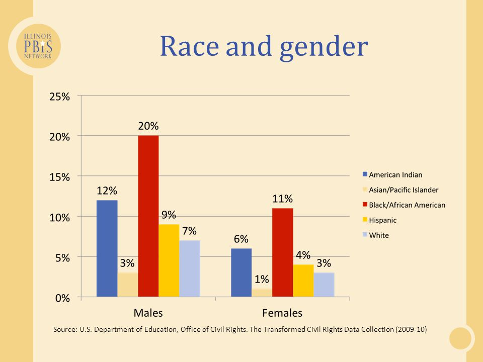 Race and gender Source: U.S.Department of Education, Office of Civil Rights.