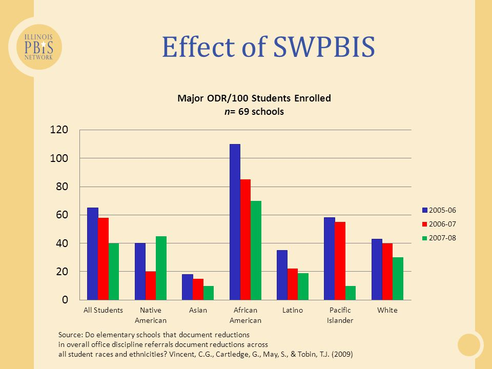 Use of suspensions/expulsions associated with future student misbehavior (Raffaele, Mendez, 2003; Tobin, Sugai, & Colvin, 1996) Loss of student exposure to instruction (Scott & Barrett, 2004) and related negative impact on educational progress (Rausch, Skiba, & Simmons, n.d.) Reduced administrative efficiency (Scott & Barrett, 2004) Link with 'school-to-prison pipeline' ( APA Zero Tolerance Task Force, 2008) Lower rates of academic achievement (Rausch et al., n.d.) Outcomes associated with exclusionary discipline & disproportionality