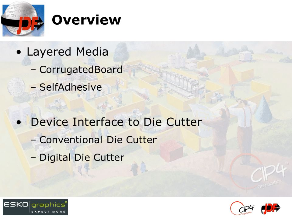 Device Interface to Folder/Gluer Step and Repeat (Stripping) –Die based –Grid based Barcodes Overview (2)