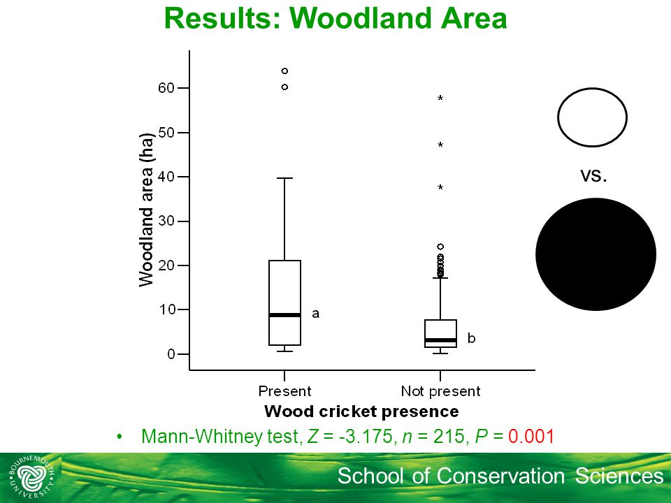 School of Conservation Sciences Results: Woodland Area Mann-Whitney test, Z = -3.175, n = 215, P = 0.001 vs.