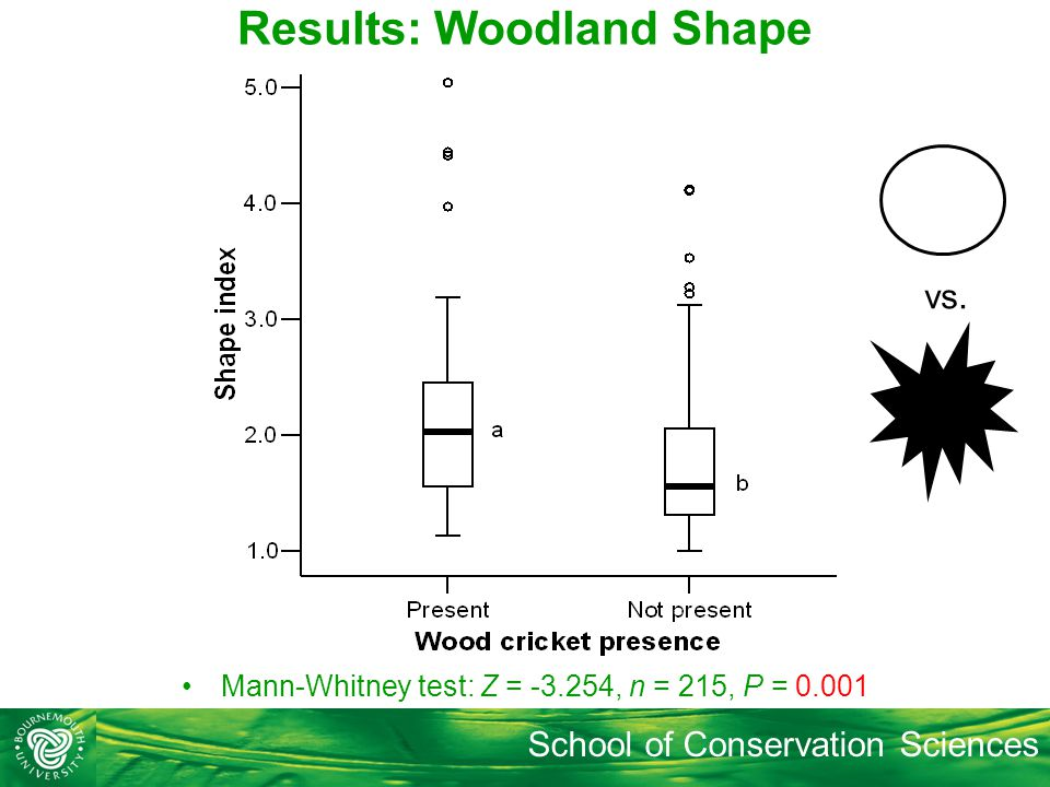 School of Conservation Sciences Results: Woodland Shape Mann-Whitney test: Z = -3.254, n = 215, P = 0.001 vs.