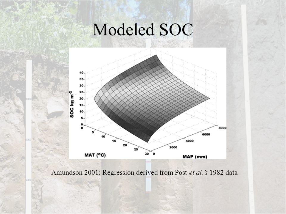 Modeled SOC Amundson 2001: Regression derived from Post et al.'s 1982 data
