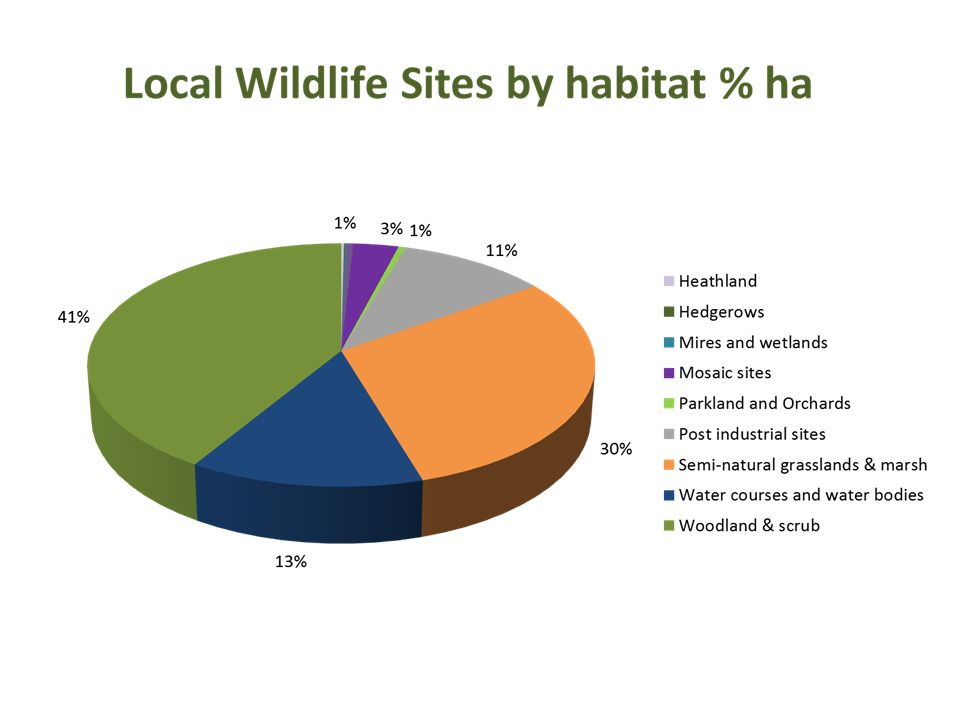 Proportion of Local Sites in positive conservation management – defra 2012