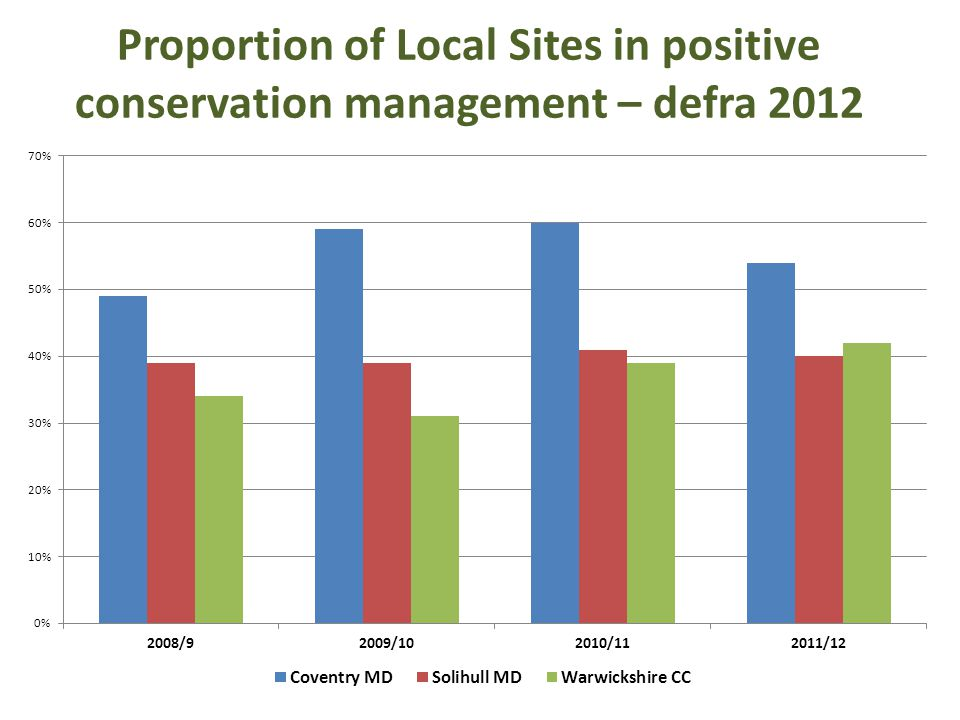 Tame Valley Local Wildlife Sites StatusCountArea in ha deferred210.13 destroyed24.53 LWS24362.18 potential site34572.51 rejected843.33 Total70992.68