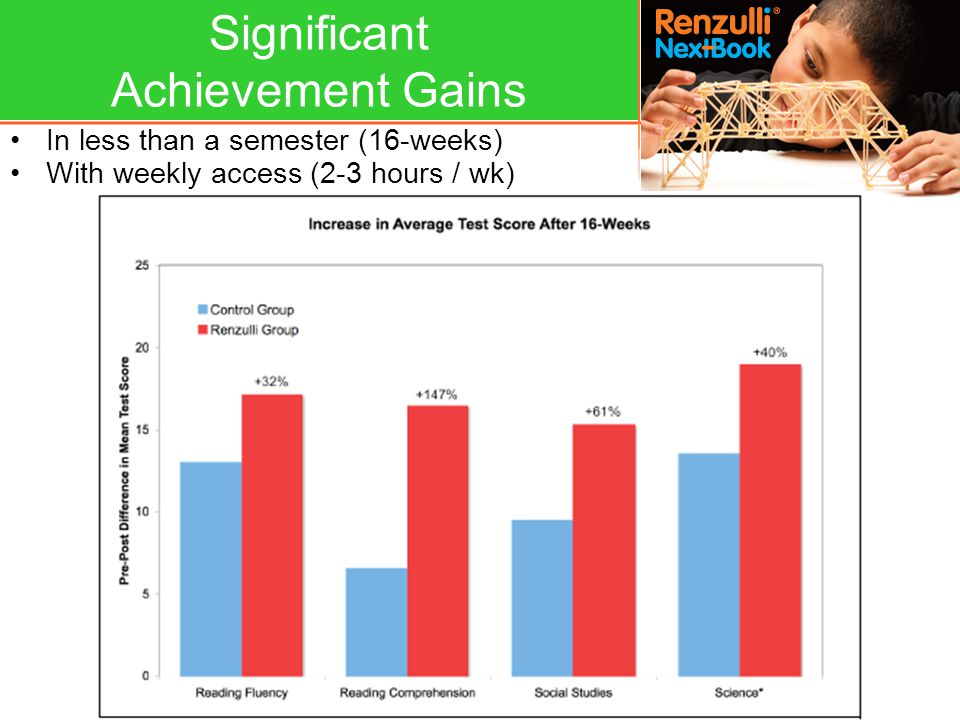 Significant Achievement Gains In less than a semester (16-weeks) With weekly access (2-3 hours / wk)