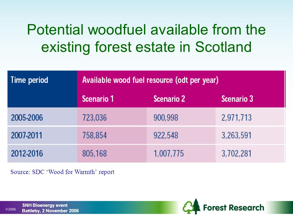 Potential woodfuel available from the existing forest estate in Scotland Source: SDC 'Wood for Warmth' report SNH Bioenergy event Battleby, 2 November 2006