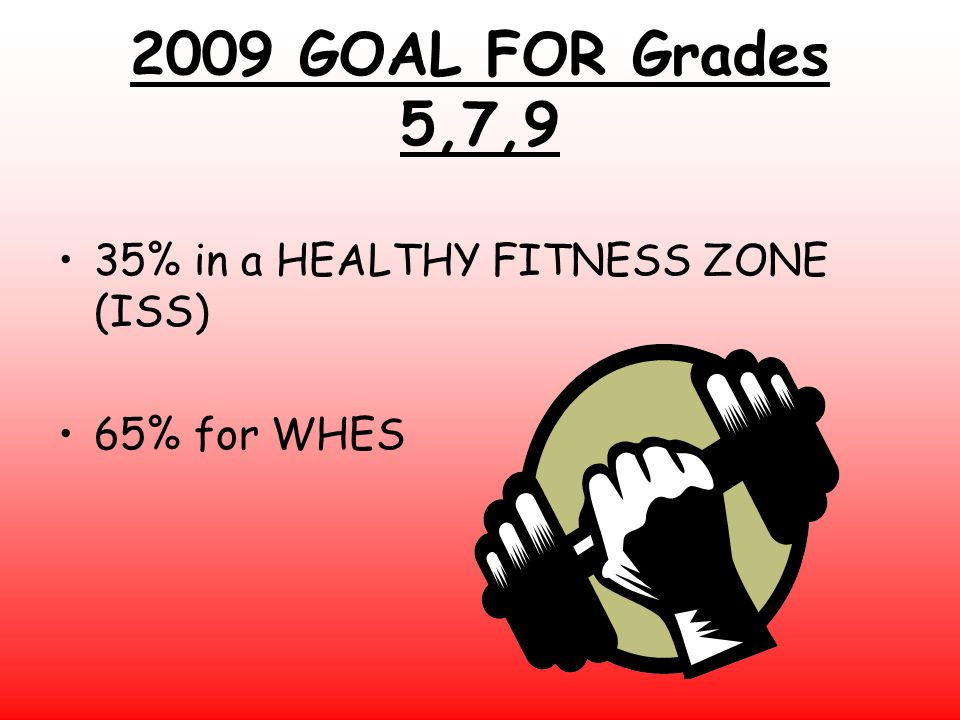 2009 GOAL FOR Grades 5,7,9 35% in a HEALTHY FITNESS ZONE (ISS) 65% for WHES