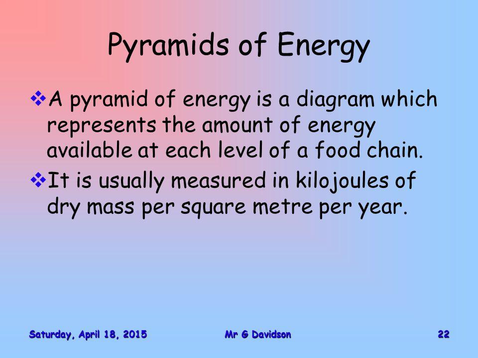 Saturday, April 18, 2015Saturday, April 18, 2015Saturday, April 18, 2015Saturday, April 18, 201522Mr G Davidson Pyramids of Energy  A pyramid of ener