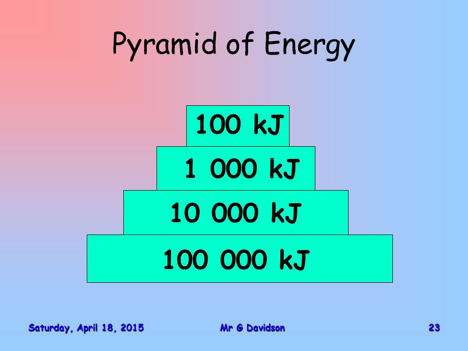Saturday, April 18, 2015Saturday, April 18, 2015Saturday, April 18, 2015Saturday, April 18, 201523Mr G Davidson Pyramid of Energy 100 000 kJ 10 000 kJ 1 000 kJ 100 kJ