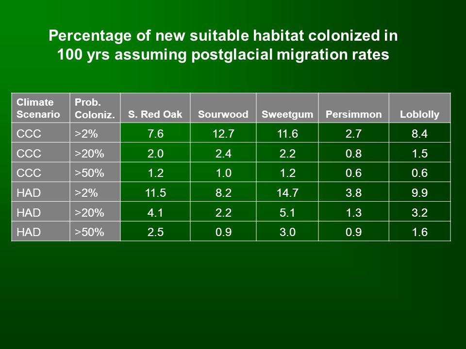 Climate Scenario Prob. Coloniz.S. Red OakSourwoodSweetgumPersimmonLoblolly CCC>2%7.612.711.62.78.4 CCC>20%2.02.42.20.81.5 CCC>50%1.21.01.20.6 HAD>2%11