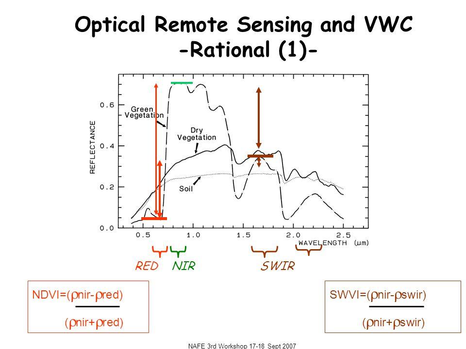 NAFE 3rd Workshop 17-18 Sept 2007 Optical Remote Sensing and VWC -Rational (1)- REDNIR SWIR NDVI=(  nir-  red) (  nir+  red) SWVI=(  nir-  swir) (  nir+  swir) stressed unstressed