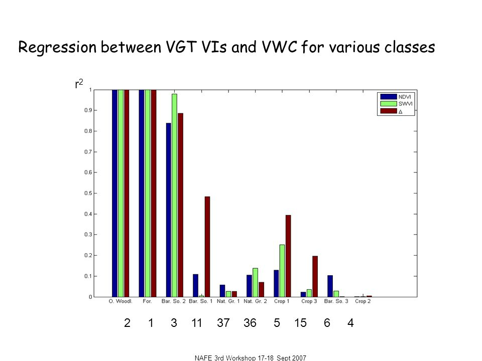 NAFE 3rd Workshop 17-18 Sept 2007 2 1 3 11 37 36 5 15 6 4 Regression between VGT VIs and VWC for various classes r2r2