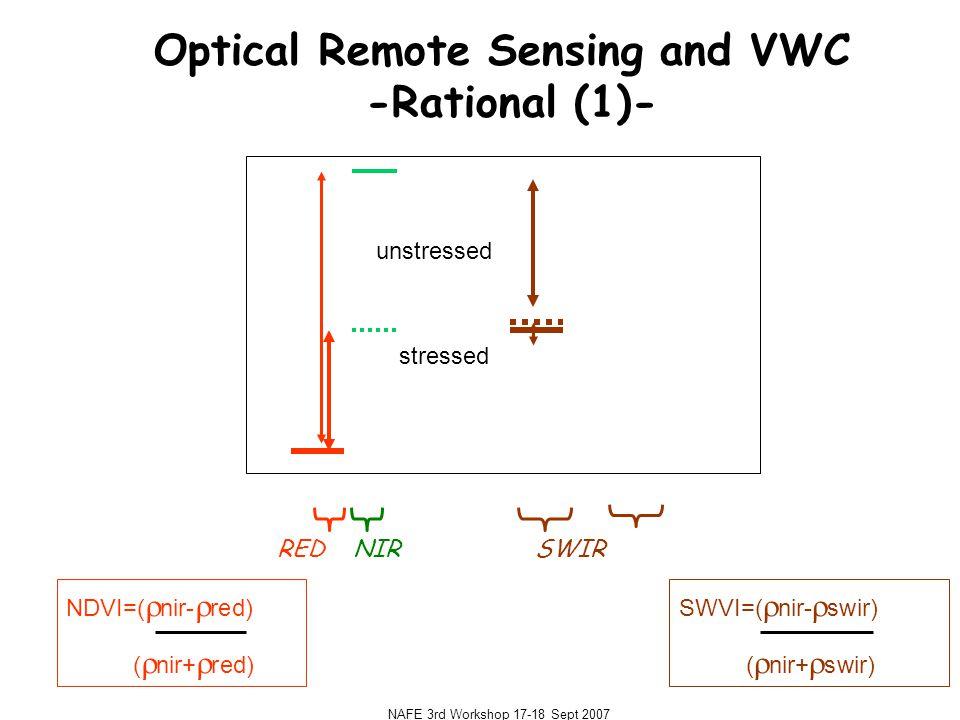 NAFE 3rd Workshop 17-18 Sept 2007 Optical Remote Sensing and VWC -Rational (1)- REDNIR SWIR NDVI=(  nir-  red) (  nir+  red) SWVI=(  nir-  swir) (  nir+  swir) stressed unstressed