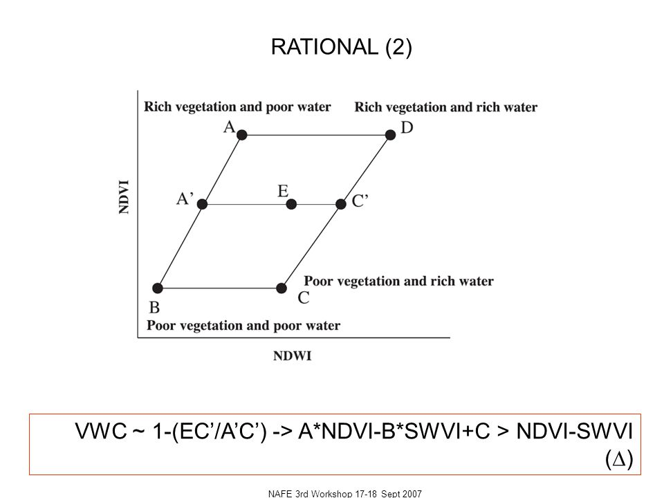 NAFE 3rd Workshop 17-18 Sept 2007 RATIONAL (2) VWC ~ 1-(EC'/A'C') -> A*NDVI-B*SWVI+C > NDVI-SWVI (  )