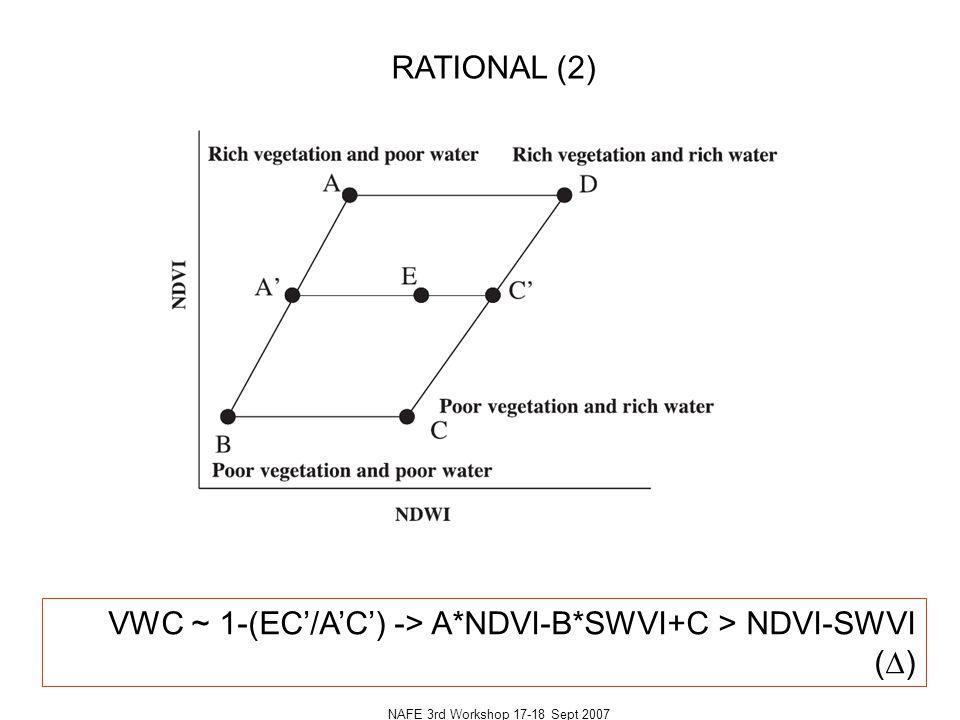 NAFE 3rd Workshop 17-18 Sept 2007 (NDVI-SWVI) vs Southern Oscillation Index 1.5*D-0.75 0.15+SOI/100 Maisongrande, Kuhlmann et al.