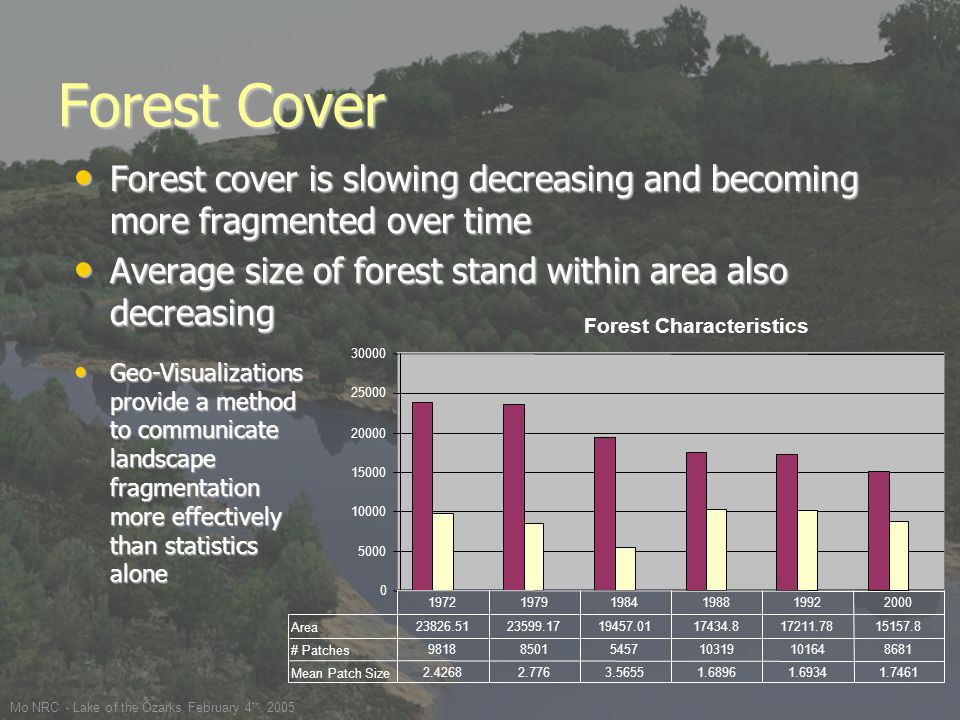 Mo NRC - Lake of the Ozarks February 4 th, 2005 Forest Cover Forest cover is slowing decreasing and becoming more fragmented over time Forest cover is slowing decreasing and becoming more fragmented over time Average size of forest stand within area also decreasing Average size of forest stand within area also decreasing Forest Characteristics 0 5000 10000 15000 20000 25000 30000 Area 23826.5123599.1719457.0117434.817211.7815157.8 # Patches 98188501545710319101648681 Mean Patch Size 2.42682.7763.56551.68961.69341.7461 197219791984198819922000 Geo-Visualizations provide a method to communicate landscape fragmentation more effectively than statistics alone Geo-Visualizations provide a method to communicate landscape fragmentation more effectively than statistics alone