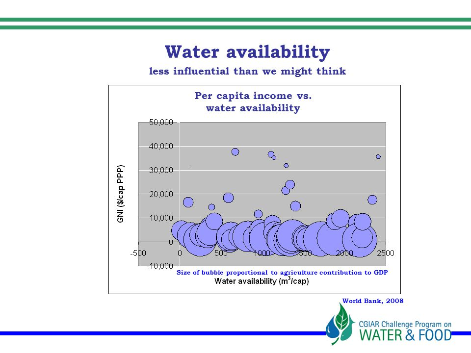 Water availability less influential than we might think Size of bubble proportional to agriculture contribution to GDP Per capita income vs.