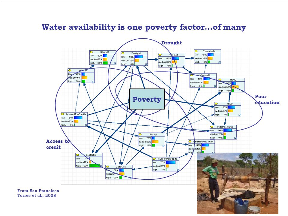 FANRPAN Regional Policy Dialogue 2 Sep 09 Water availability is one poverty factor…of many From Sao Francisco Torres et al., 2008 Drought Poor education Access to credit Poverty
