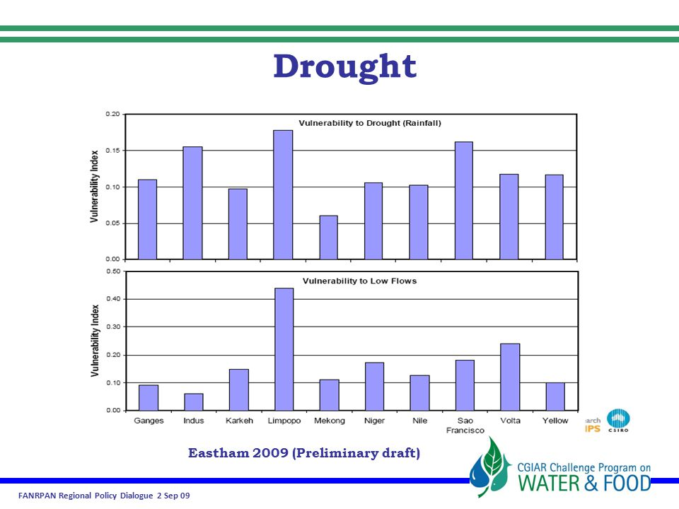 FANRPAN Regional Policy Dialogue 2 Sep 09 Eastham 2009 (Preliminary draft) Drought