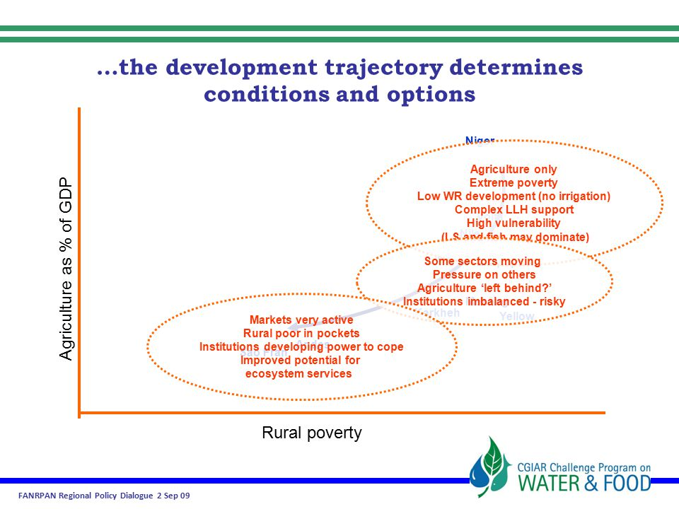 FANRPAN Regional Policy Dialogue 2 Sep 09 …the development trajectory determines conditions and options Rural poverty Agriculture as % of GDP Andes Sao Fran Karkheh Yellow Niger Nile IGB Limpopo Volta Mekong Agriculture only Extreme poverty Low WR development (no irrigation) Complex LLH support High vulnerability (LS and fish may dominate) Some sectors moving Pressure on others Agriculture 'left behind ' Institutions imbalanced - risky Markets very active Rural poor in pockets Institutions developing power to cope Improved potential for ecosystem services