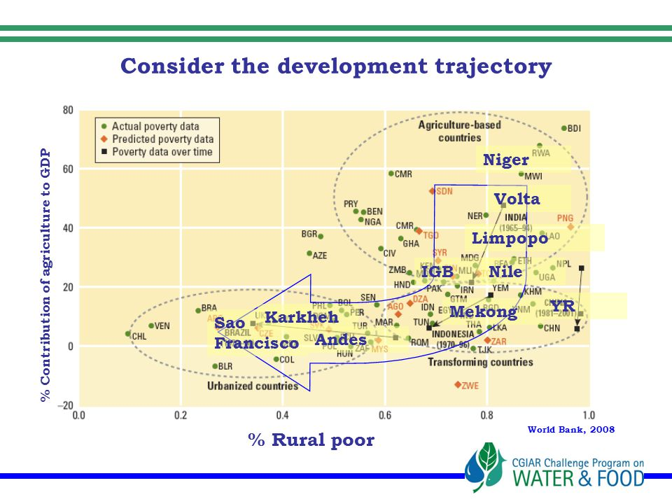 Consider the development trajectory Agriculture contribution to growth (%) World Bank, 2008 % Rural poor % Contribution of agriculture to GDP Volta Sao Francisco Karkheh Mekong Niger Limpopo Andes IGB YR Nile
